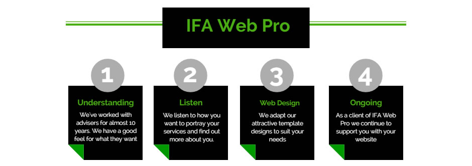 IFA Web Pro design and develop ready made websites for Independent Financial Advisors (IFAs) and Financial Planners